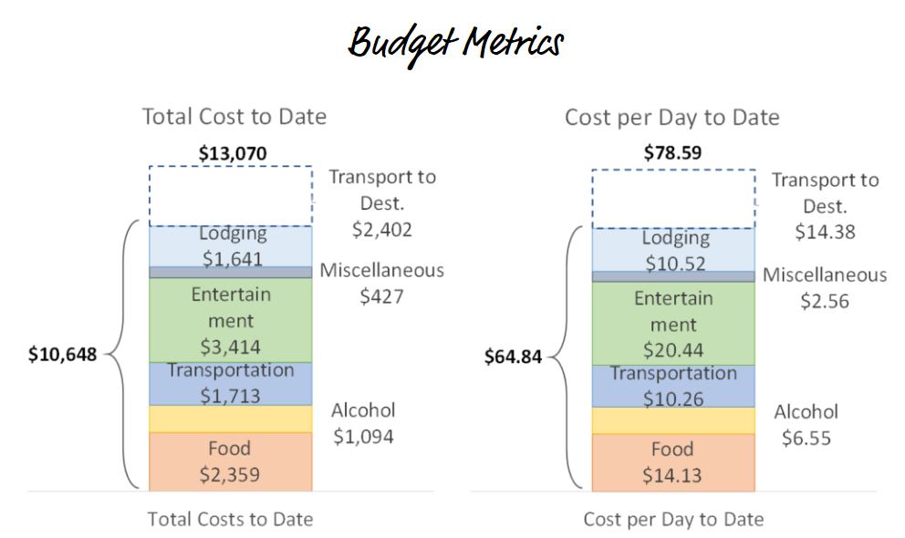 Jesse Budget Metrics on his travel blog